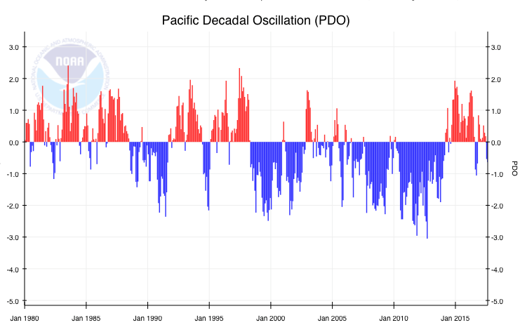 A bar graph shows monthly PDO index 1980-present.