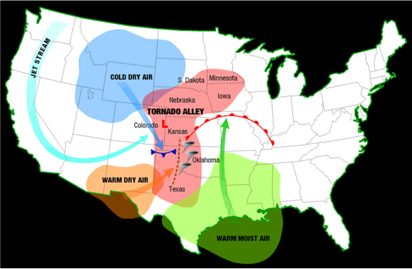 A map showing the <strong>Figure 5.</strong> Severe weather ingredients come together to produce supercells and tornadoes in the red area known as Tornado Alley. (courtesy:  NOAA)