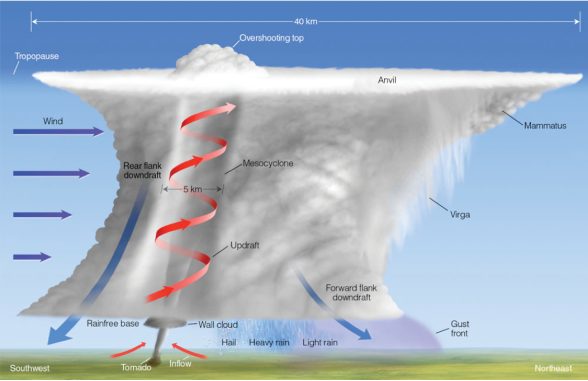 A map showing the <strong>Figure 6.</strong> Some of the features associated with a classic supercell thunderstorm as from the southeast as the storm moves towards the northeast. (courtesy:  D. Ahrens)
