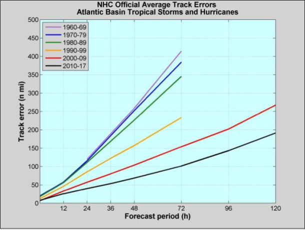 Figure 2: NHC official track errors (in nautical miles) for Atlantic tropical storms and hurricanes by decade. (Courtesy: National Hurricane Center).