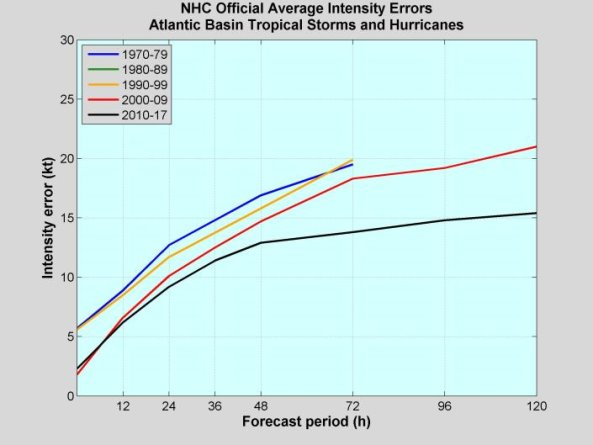 Figure 4: NHC official intensity errors (in knots) for Atlantic tropical storms and hurricanes by decade. (Courtesy: National Hurricane Center).