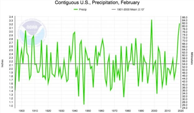 Figure 3. Precipitation averaged over the contiguous U.S. for Februaries from 1895 to 2019 (courtesy: NOAA/NCEI).
