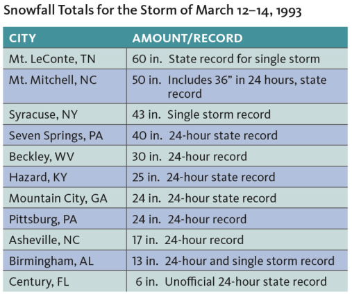 Figure 5. Snowfall records that occurred between 12-14<sup>th</sup> March 1993. (Data: courtesy NCEI)