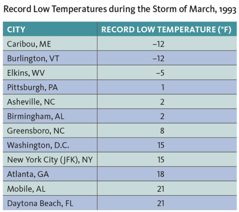Figure 6. Low temperature records that occurred between 12-14<sup>th</sup> March 1993 (Data: courtesy NCEI).