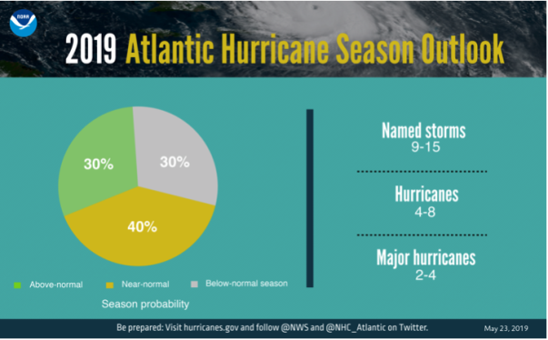 Figure 2. Hurricane season probability and numbers of named storms. (courtesy:  NOAA)