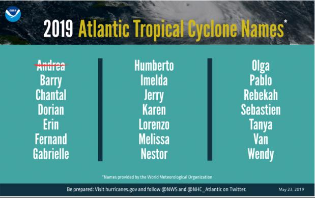 Figure 3. 2019 Atlantic tropical cyclone names. (courtesy:  NOAA)